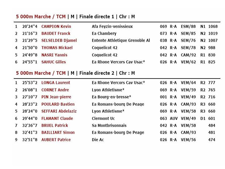 Resultat Rhone alpes Chabeuil Diapos15