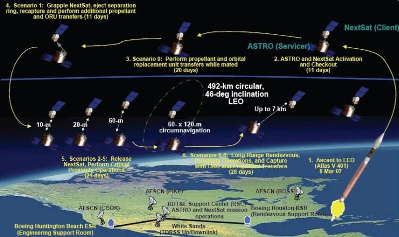 Orbital Express : ravitaillement et maintenace automatisé Orbita10