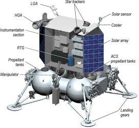 Luna-Glob (Luna-25) - juillet 2021 Landin10