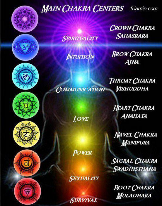 [Fiche] Le système des chakras. 69684_10