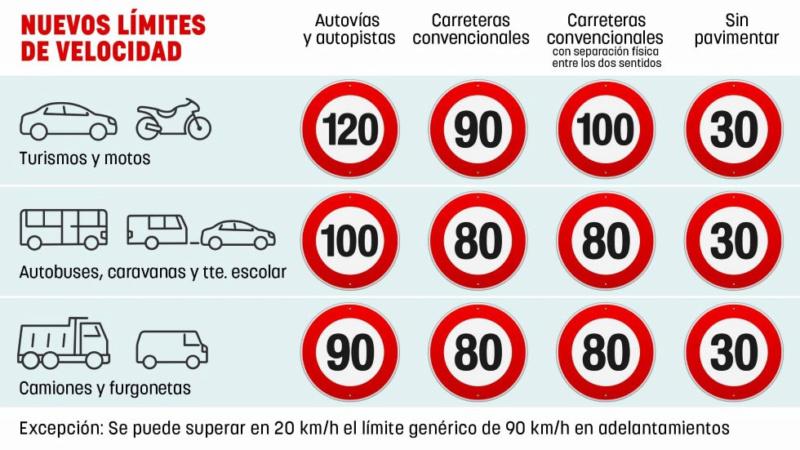 [ESPAGNE] Nouvelles limitations de vitesse à partir de Février 2019 Vitess11