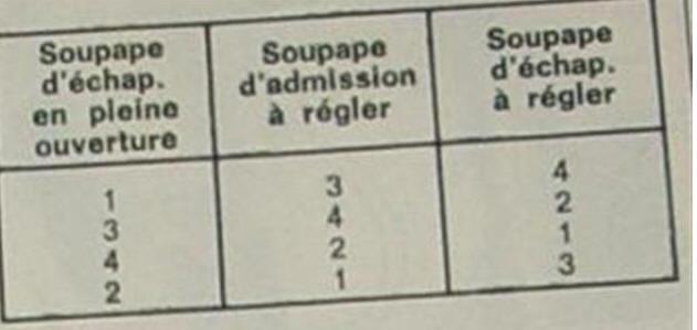 reglages jeu aux culbuteurs Reglag10
