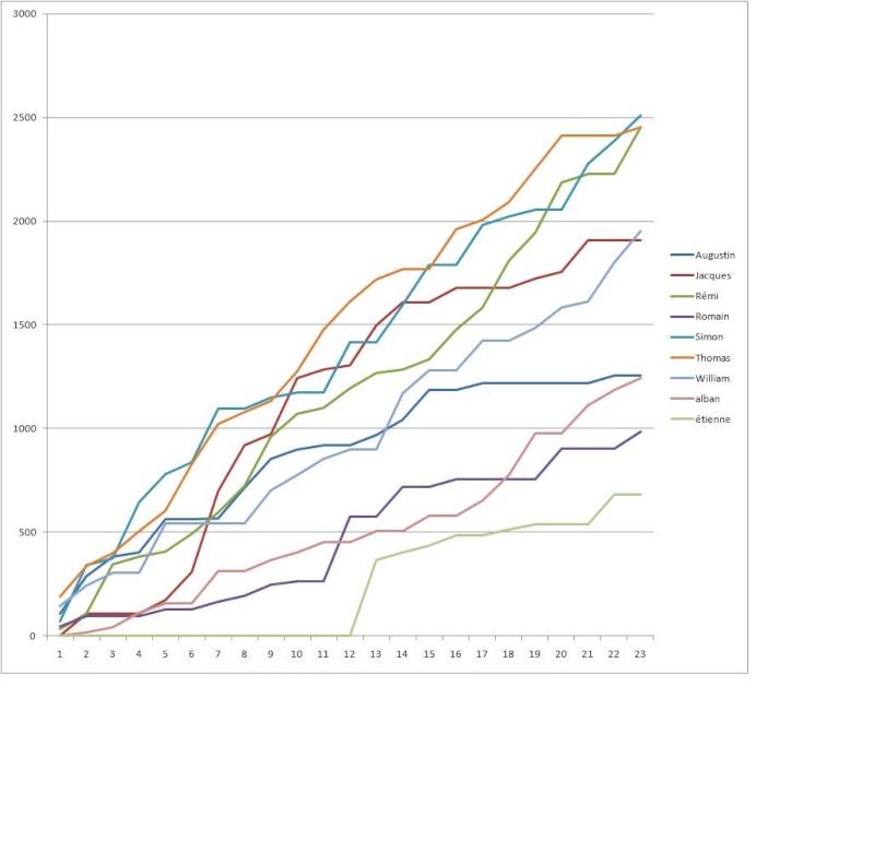 graphique classement 1213