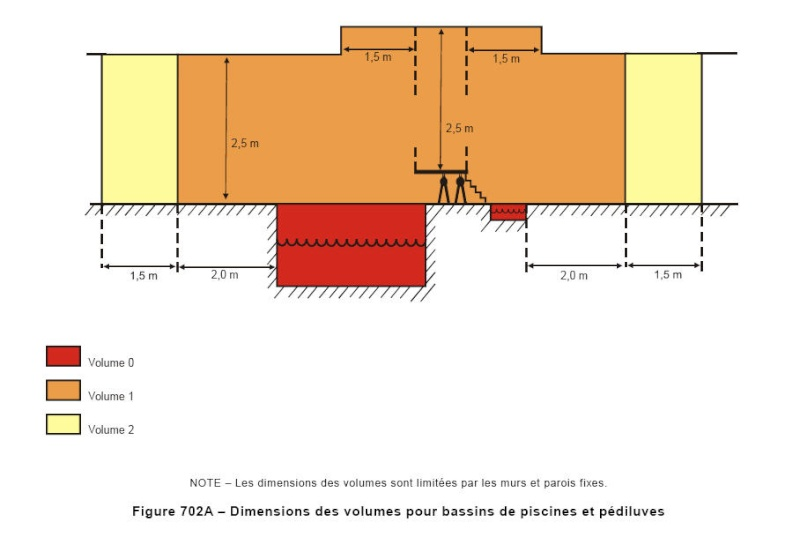 Extrait de la Norme C 15100 concernant les piscines Volume10