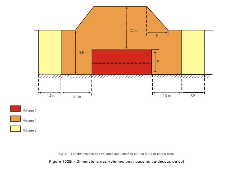 Extrait de la Norme C 15100 concernant les piscines Volume12