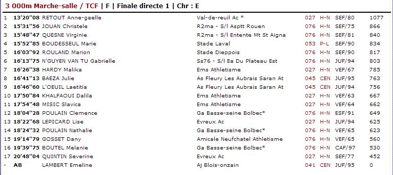 résultats Val de Reuil 27 janvier 2013 Val_de12