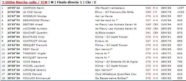 résultats Val de Reuil 27 janvier 2013 Val_de13