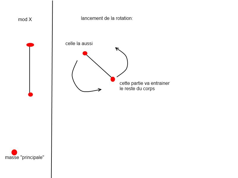 Analyse des mods par rapport au spin Rotati10