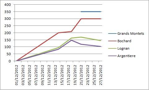 Enneigement hiver 2012-2013 - Page 2 Sans_t11