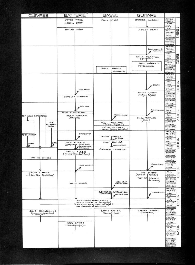 John Mayall : The Golden Years (1964-73) R51-1910