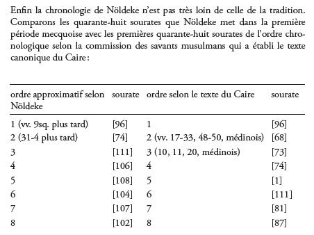 Ordre chronologique du Coran Chrono10