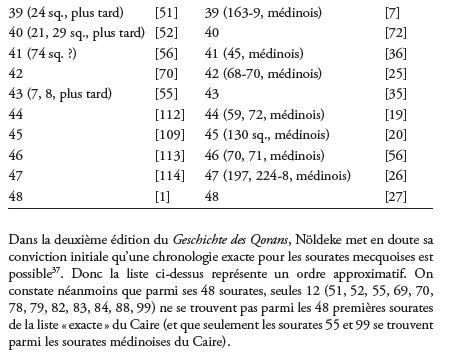 Ordre chronologique du Coran Chrono12