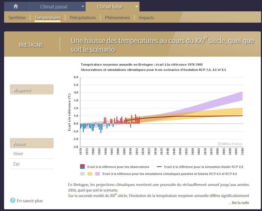 Pour anticiper les conséquences du changement climatique au niveau régional : Application Climat-HD  Drias_12