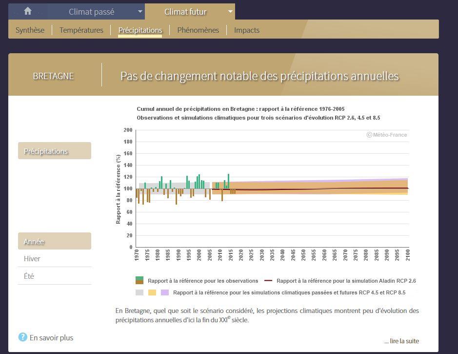 Pour anticiper les conséquences du changement climatique au niveau régional : Application Climat-HD  Drias_13