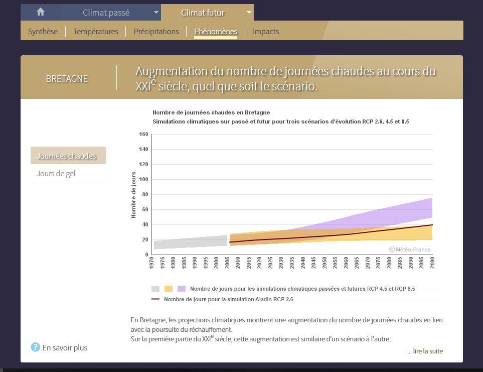 Pour anticiper les conséquences du changement climatique au niveau régional : Application Climat-HD  Drias_14