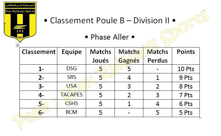 ~ Classement [ Basket-Ball ] ~ Classe10
