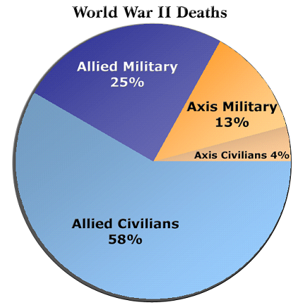 Le bilan de la seconde guerre mondiale Worldw10