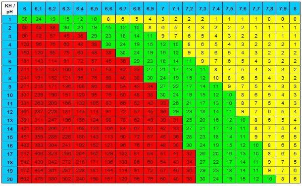 pH élevé malgrès injejction de CO2 Co2-kh10
