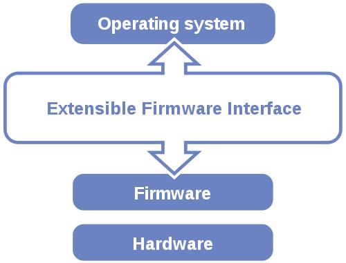 Tìm hiểu về UEFI - giải pháp thay thế BIOS 37858011