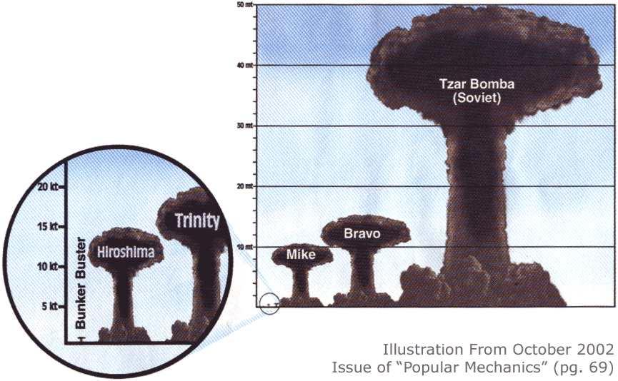 Big Ivan, bom hạt nhân mạnh nhất con người từng tạo ra, gấp 10 lần tất cả bom đạn trong Thế chiến 2 91670010