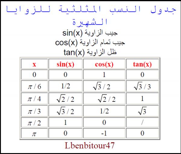 جدول النسب المثلثية للزوايا الشهيرة   17201110
