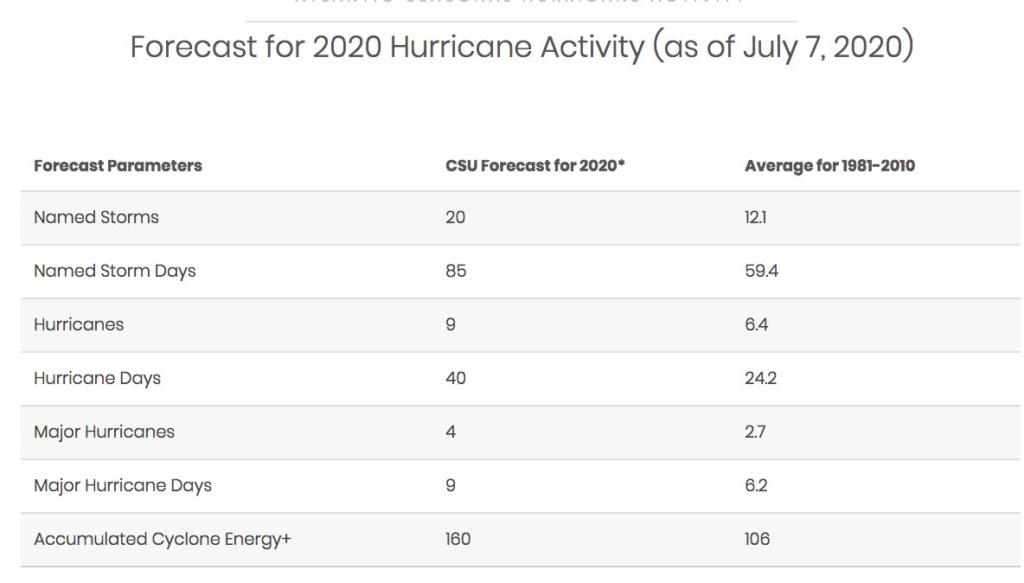 Hurricane Season 2020-Active Season- - Page 2 20200712