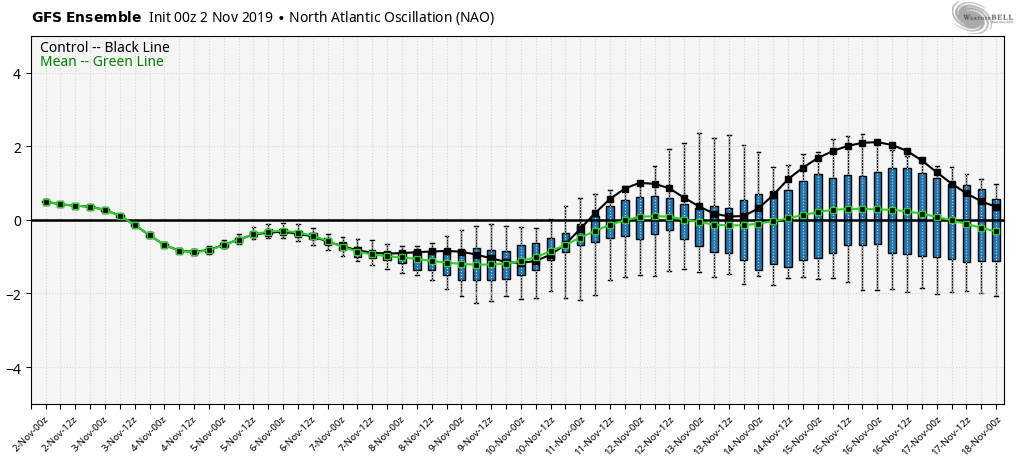 November 2019 Observations and Discussion Gfs-en13