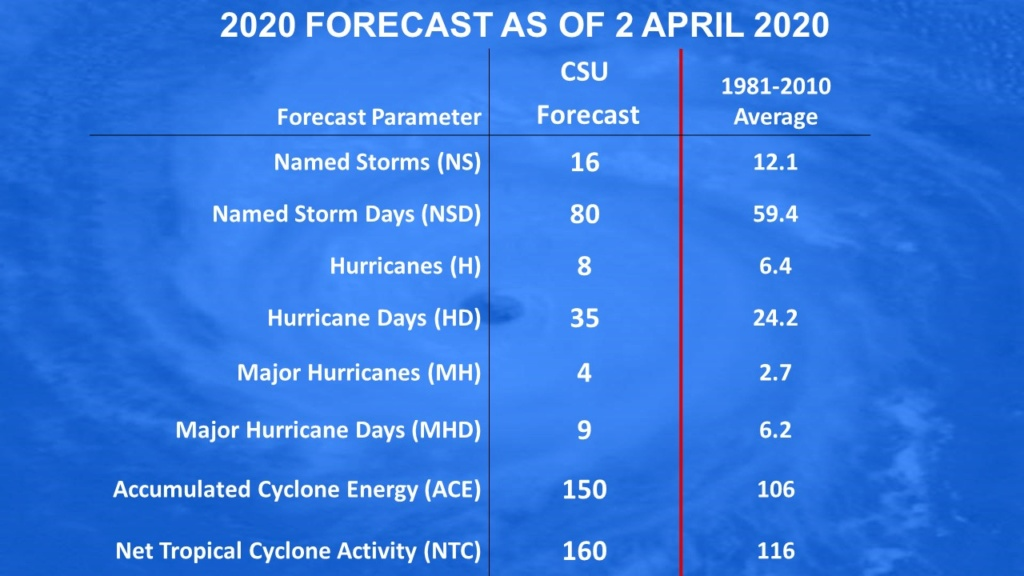 Hurricane Season 2020-Active Season- Img_2049