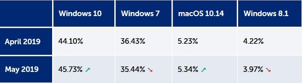 Τα Windows 10 είναι το κυρίαρχο λειτουργικό σύστημα σε σταθερούς υπολογιστές 176