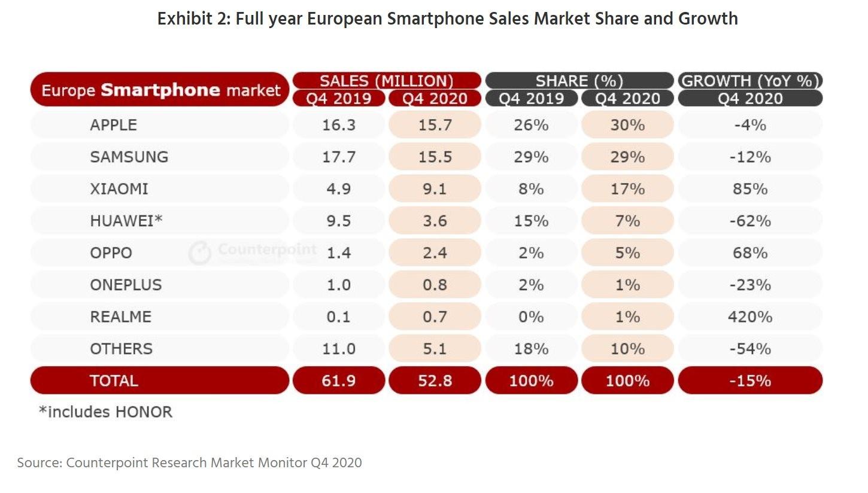 Η Apple ήταν ο βασιλιάς των Smartphone στην Ευρώπη το τελευταίο τρίμηνο Apple-18
