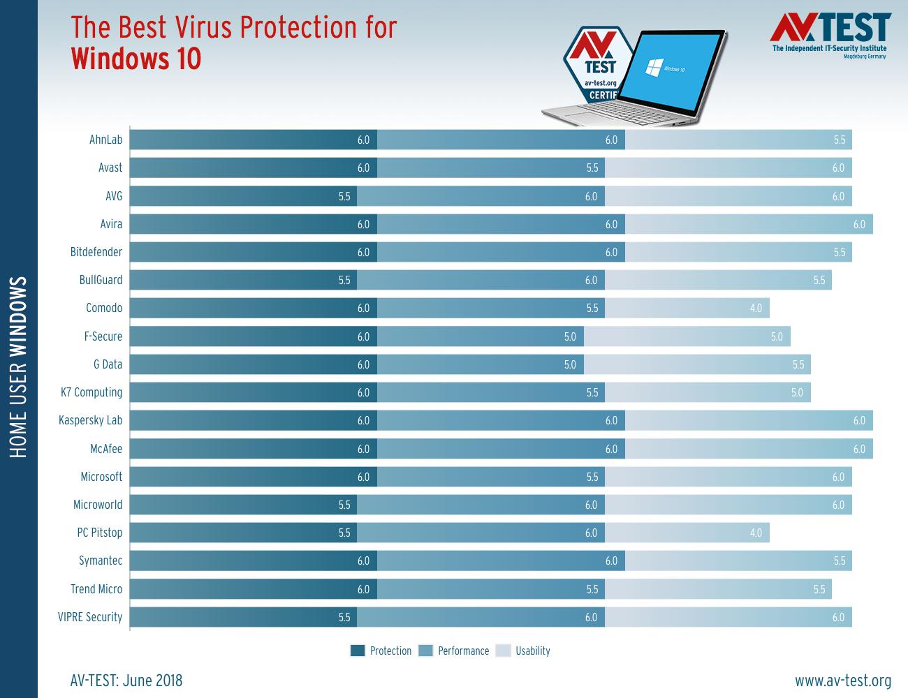 Τα καλύτερα antivirus για τα Windows 10 (Ιούνιος 2018)  Best-a10