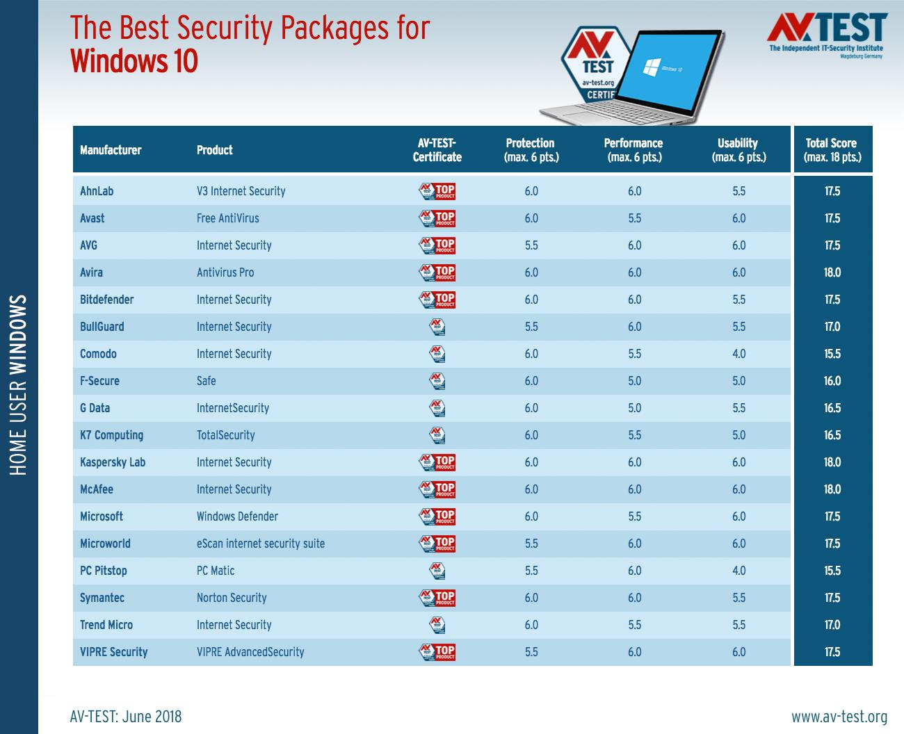 Τα καλύτερα antivirus για τα Windows 10 (Ιούνιος 2018)  Best-a11
