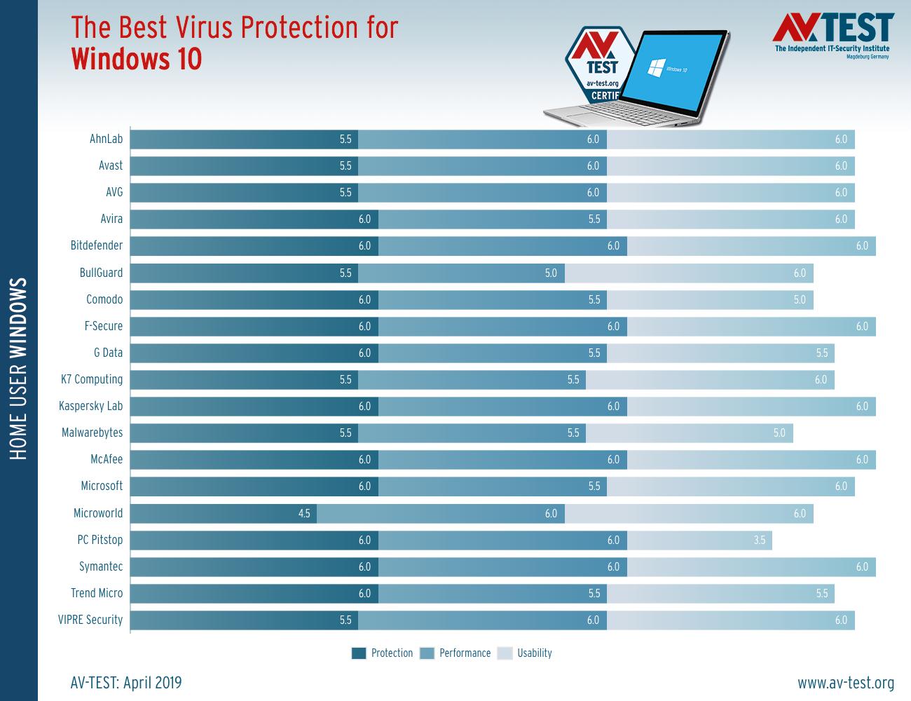 Τα καλύτερα antivirus για τα Windows 10 (Μάρτιος/Απρίλιος 2019) Best-a12