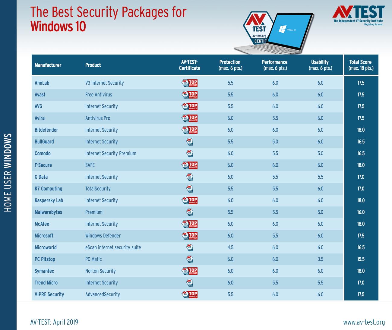 Τα καλύτερα antivirus για τα Windows 10 (Μάρτιος/Απρίλιος 2019) Best-a13