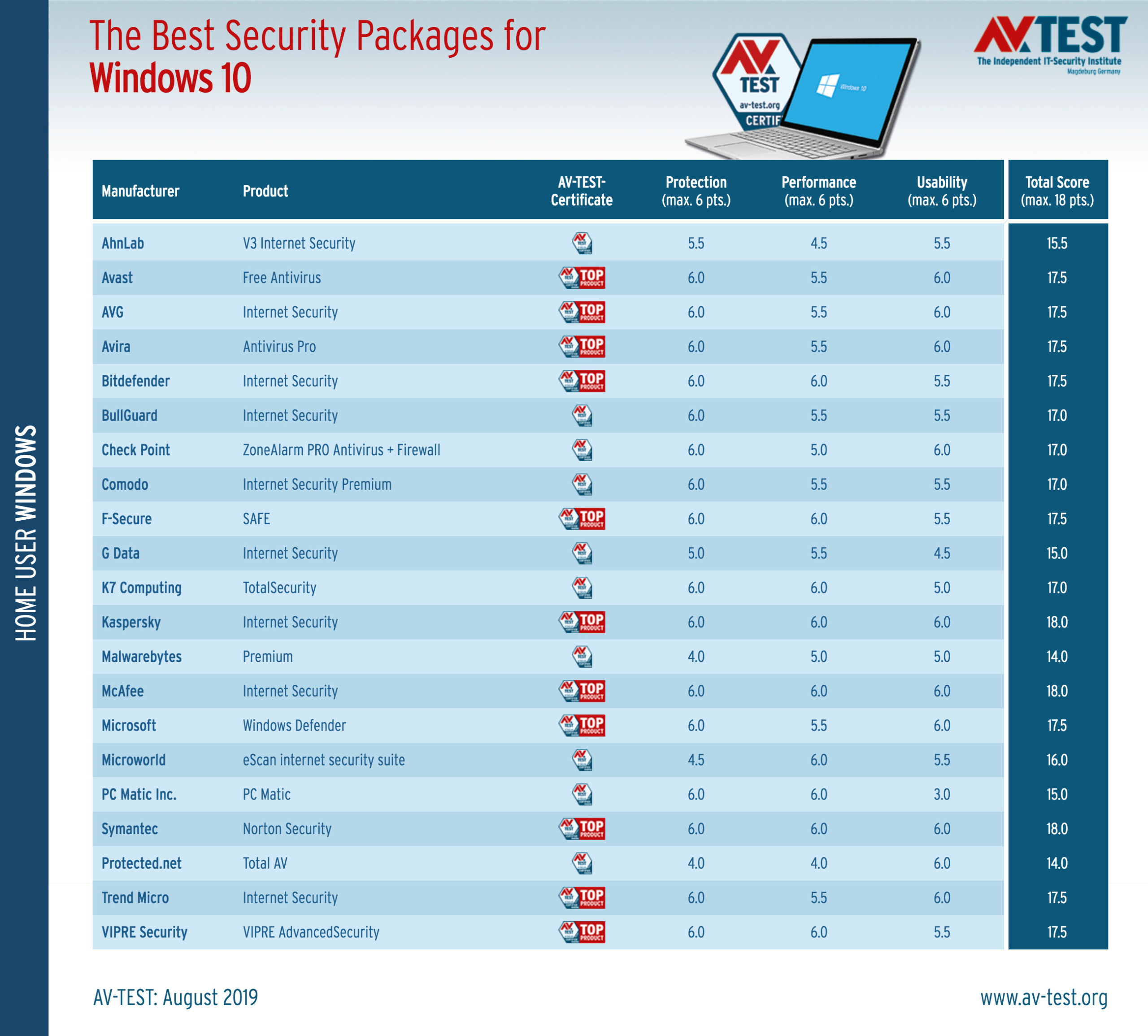 Τα καλύτερα antivirus για τα Windows 10 (Ιούλιος/Αύγουστος 2019) Best-w10