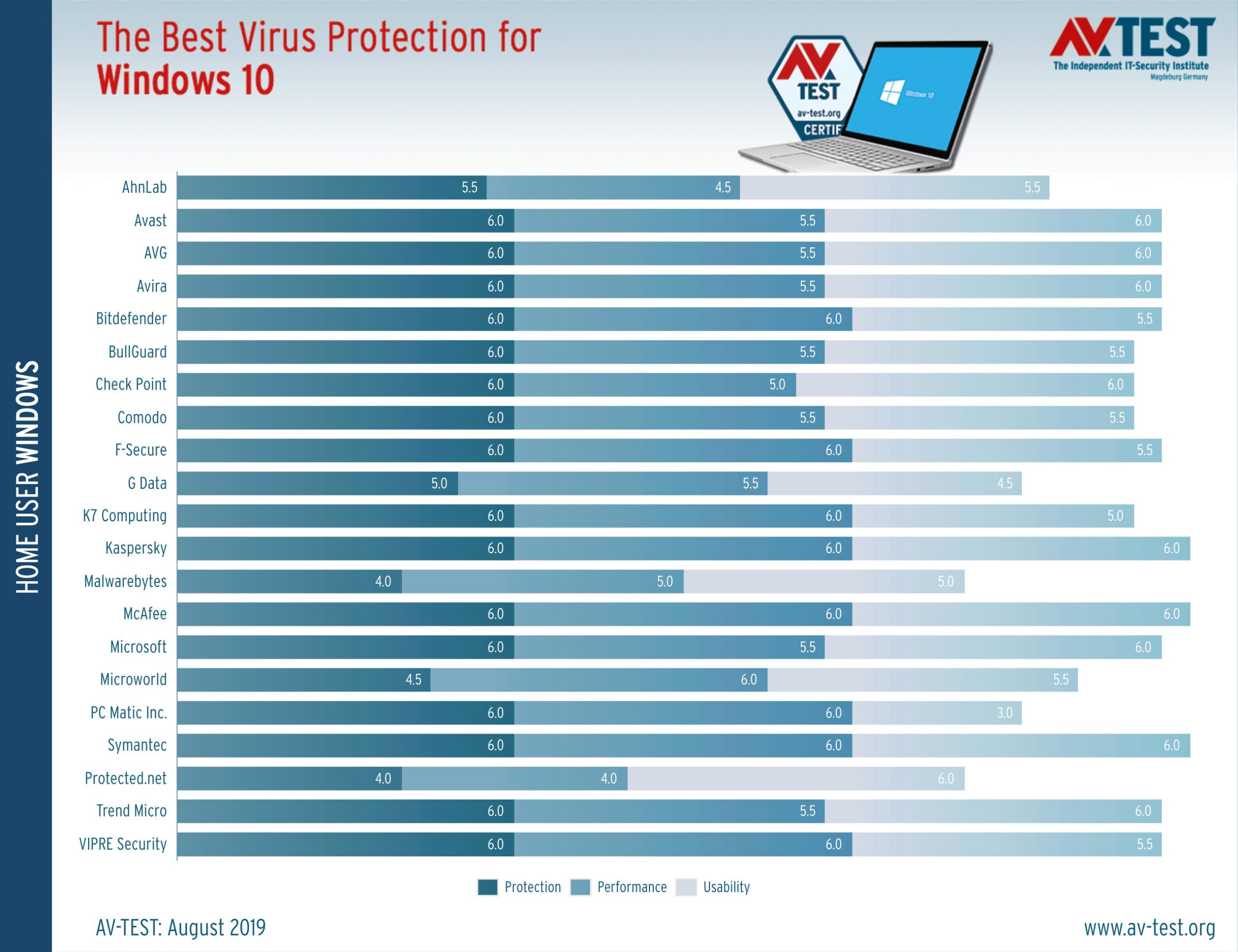 Τα καλύτερα antivirus για τα Windows 10 (Ιούλιος/Αύγουστος 2019) Best-w11
