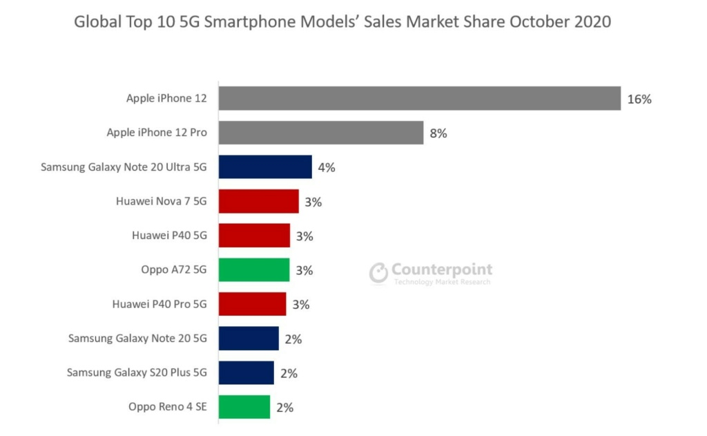 Το iPhone 12 γίνεται το νούμερο ένα 5G smartphone στον κόσμο Iphone19