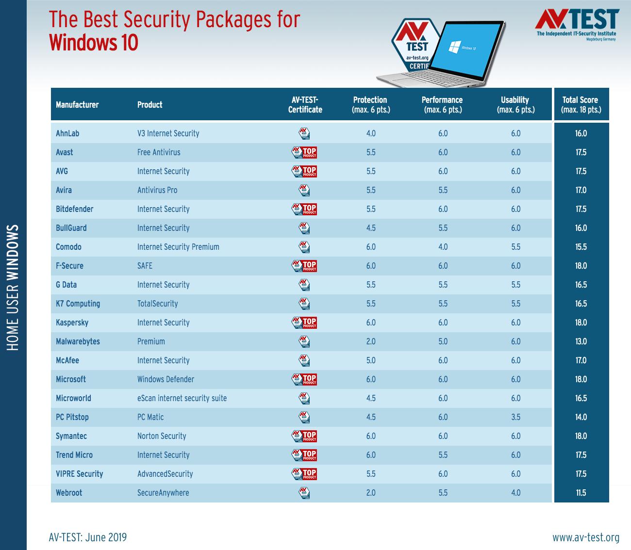 To Windows Defender της Microsoft είναι πλέον μια από τις καλύτερες εφαρμογές antivirus στον κόσμο Micros14