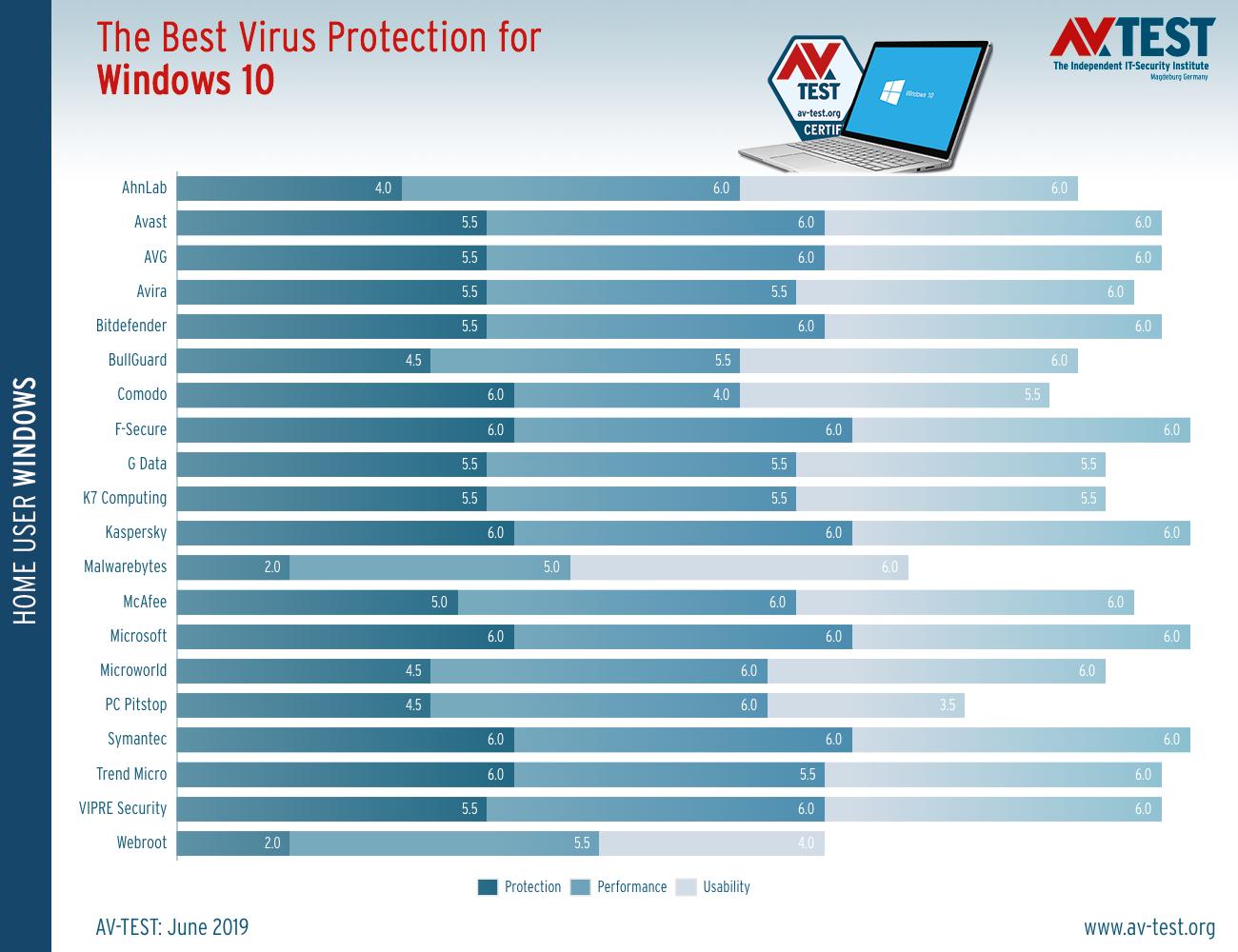 To Windows Defender της Microsoft είναι πλέον μια από τις καλύτερες εφαρμογές antivirus στον κόσμο Micros15