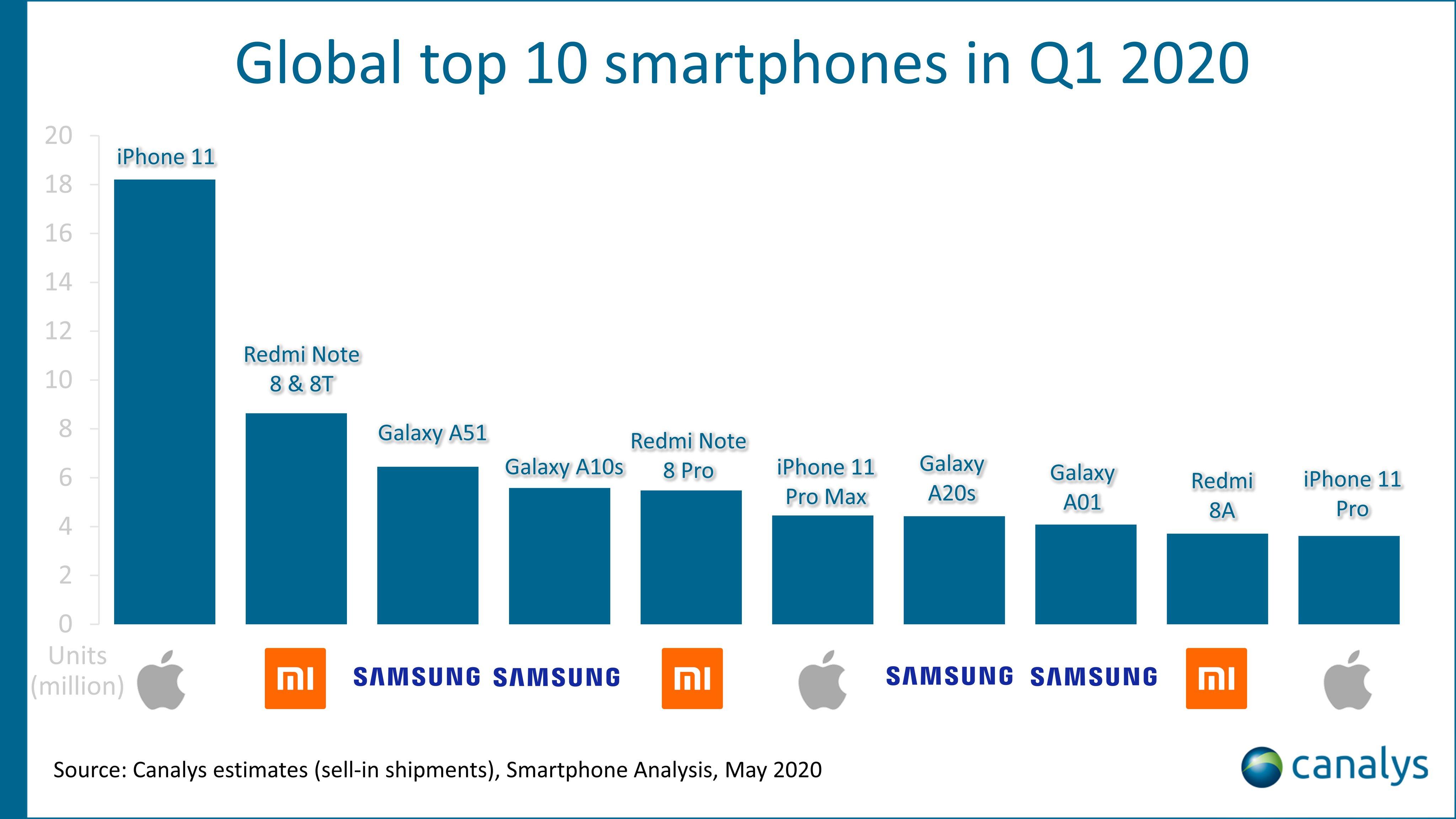 Στατιστικά δείχνουν ότι το iPhone είναι η κορυφαία mobile συσκευή παγκοσμίως Nothin10