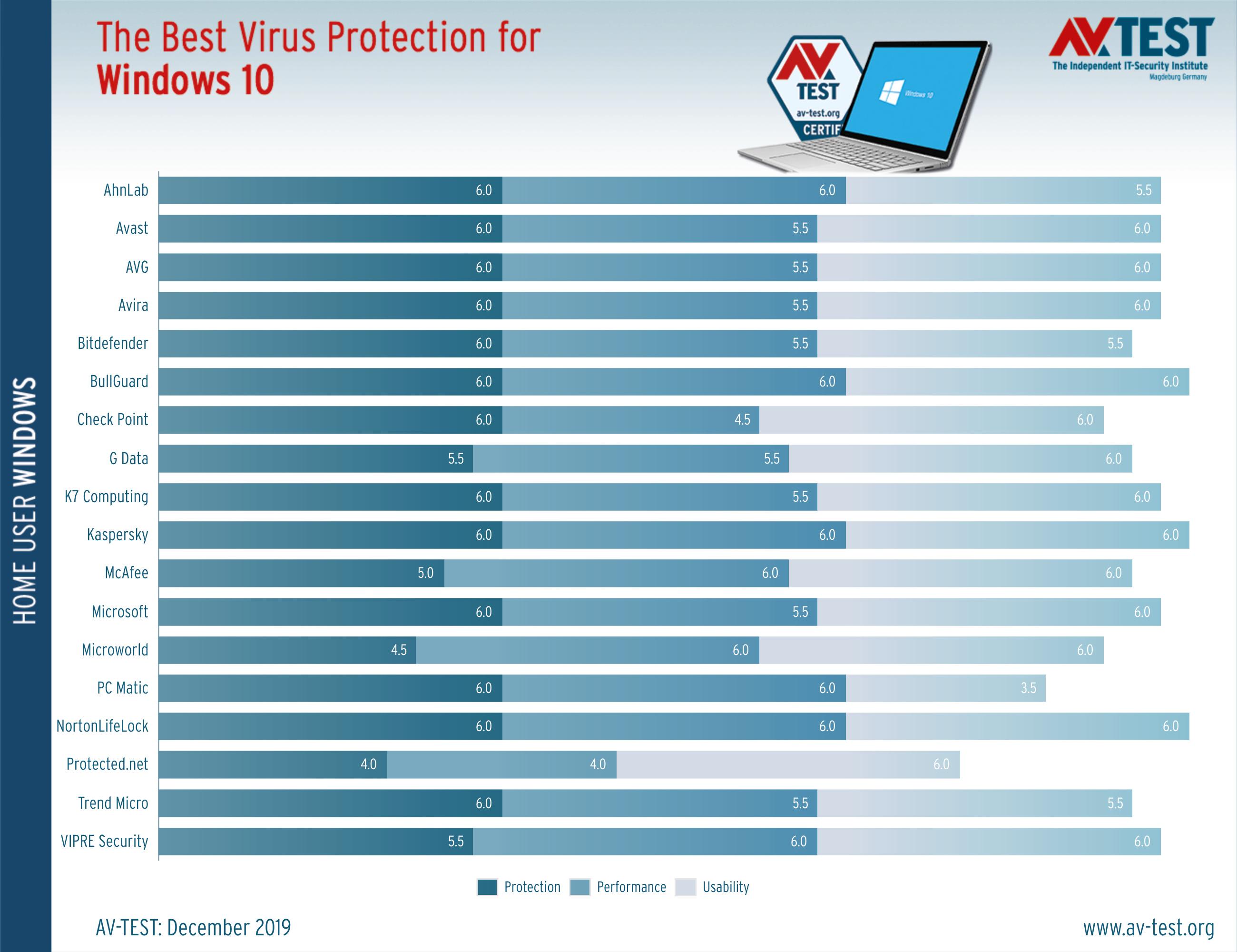 Τα καλύτερα antivirus για τα Windows 10 για οικιακούς χρήστες The-be11