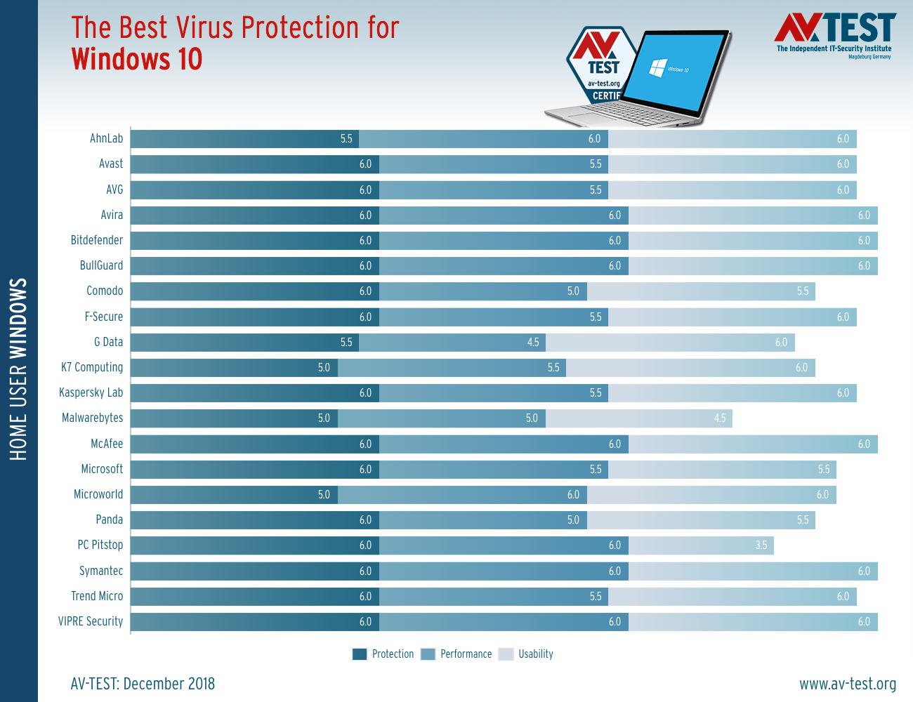 Τα καλύτερα antivirus για τα Windows 10 (Δεκέμβριος 2018) The-be11
