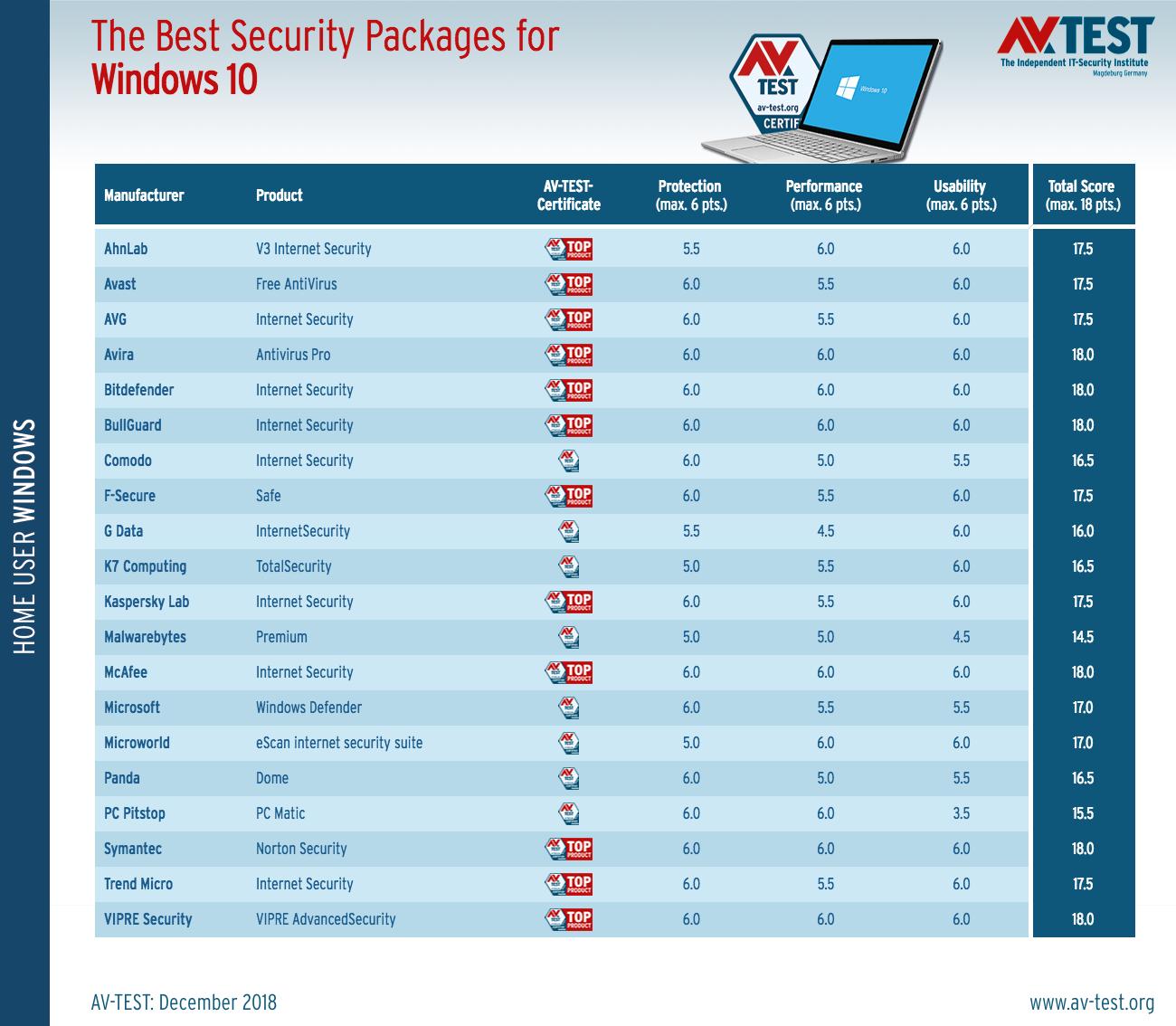 Τα καλύτερα antivirus για τα Windows 10 (Δεκέμβριος 2018) The-be12