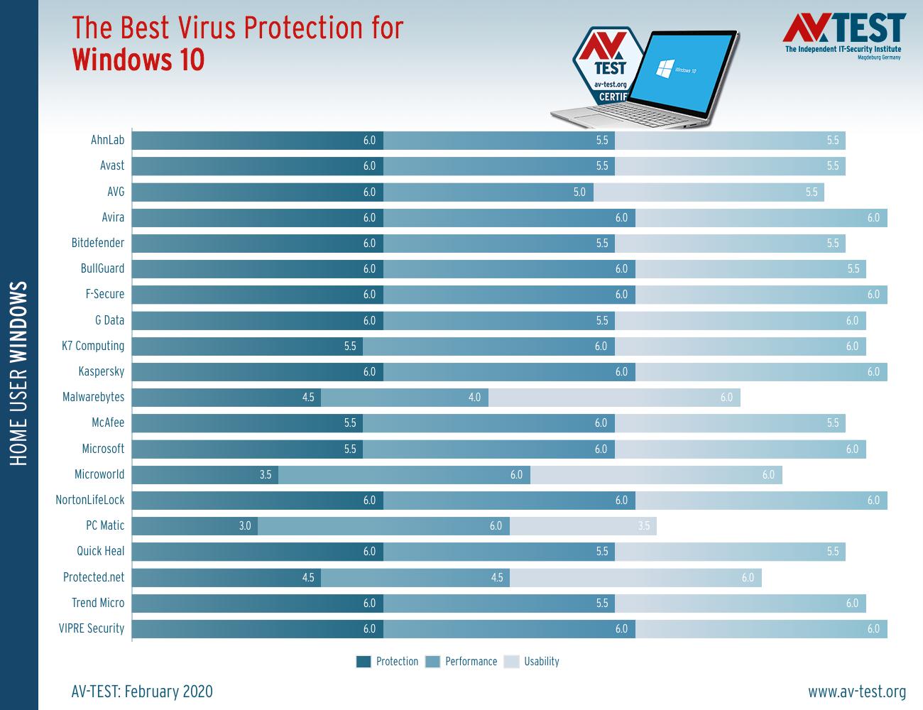 Τα καλύτερα antivirus για τα Windows 10 για οικιακούς χρήστες The-be13