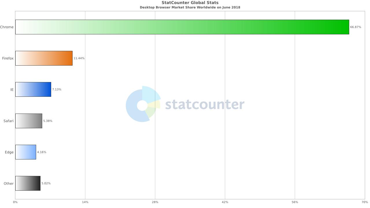 Αυτό το διάγραμμα δείχνει πόσο δημοφιλές είναι το Google Chrome σε desktop και mobile This-c10