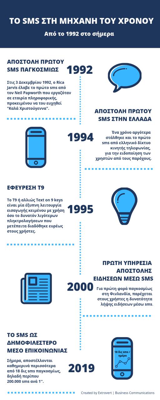 Η ιστορία του SMS: Ένας από τους δημοφιλέστερους τρόπους επικοινωνίας και ένα μοναδικό εργαλείο για επιχειρήσεις Thumbn11