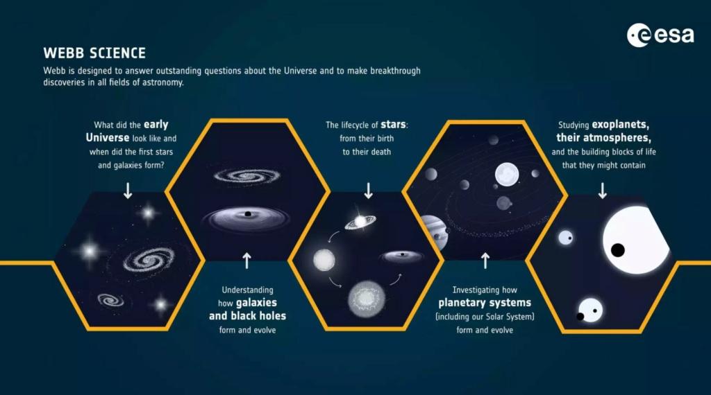 Le James Webb Spatial Telescope est prêt :-) James310