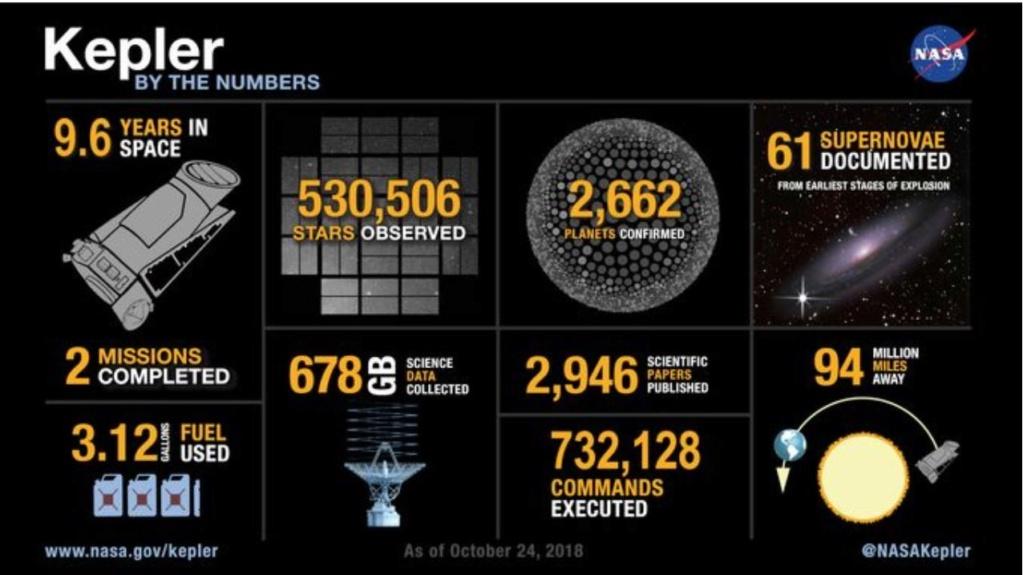 Kepler: La dernière image du chasseur d'exoplanètes. Kepler12