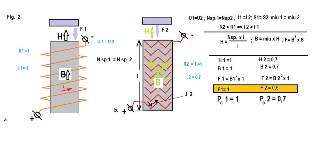 Masini  electrice -energie -transformari -  randament Fig_2_14