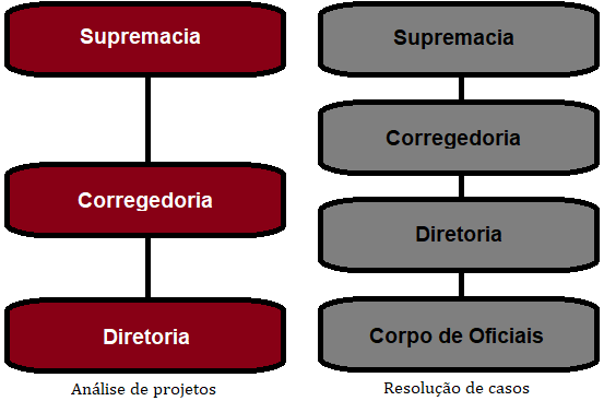 Apostila: Sistema de Instâncias na Polícia RCC Instze13